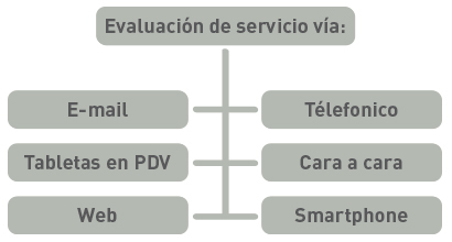 Evaluación de servicio-Sigmate Research